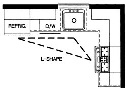 U Shaped Kitchen Layout Dimensions u shaped kitchen layout ideas. u. home plan and house design ideas