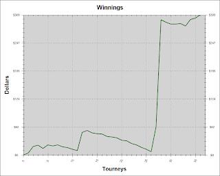 courbe gain tournoi poker