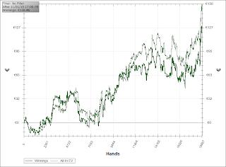 courbe de gain joueur de poker cash game on line sur ce blog