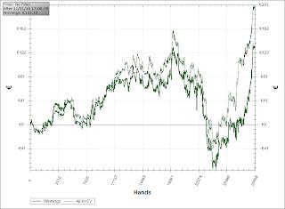 courbe gain joueur de poker cash game on line