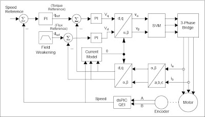 thesis on vector control of induction motor Design a loss minimization controller which can improve the efficiency this thesis therefore documents the following: ▫ modeling of an induction motor with core loss included ▫ realization of vector control for an induction motor drive with loss element included ▫ derivation of the loss minimization condition.