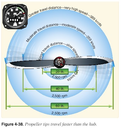 Aircraft Parts on Knowledge Handbook  The Aircraft Propeller Basic Principles