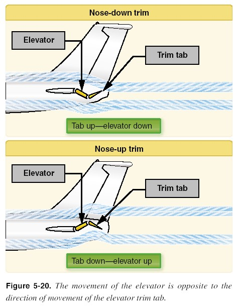 Trim Tab Installation : Aeronautical knowledge handbook aircraft trim tabs