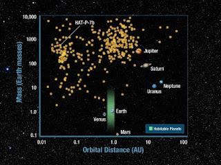 Distribuciones de las masas y tamaños de órbitas de los exoplanetas descubiertos