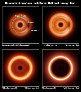 Estas imágenes, producidas por los modelos informáticos que ratrean el movimiento de los granos de hielo, representan imágenes infrarrojas del polvo del Cinturón de Kuiper visto por un observador distante. Las imágenes simuladas muestran cómo la visión distante del Sistema Solar podría haber cambiado a lo largo de su historia