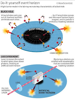 Esquema que muestra el comportamiento real de un fotón en un horizonte de sucesos, y el experimento de laboratorio llevado a cabo por los investigadores