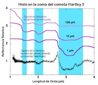 Comparación de los espectros infrarrojos de las partículas del cometa y los granos de hielo de agua pura