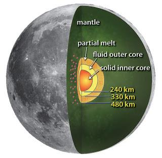 Esquema que muestra el modelo del interior de la Luna