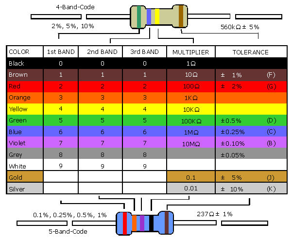 Resistor Color Code on types of marine radio antenna