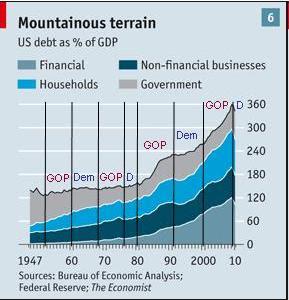 debt graph
