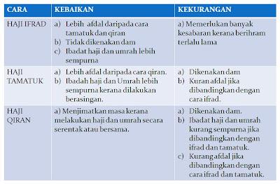 Perbezaan Haji Dan Umrah Nusagates