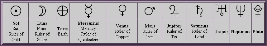 Solar System Planet Symbols Pics About Space