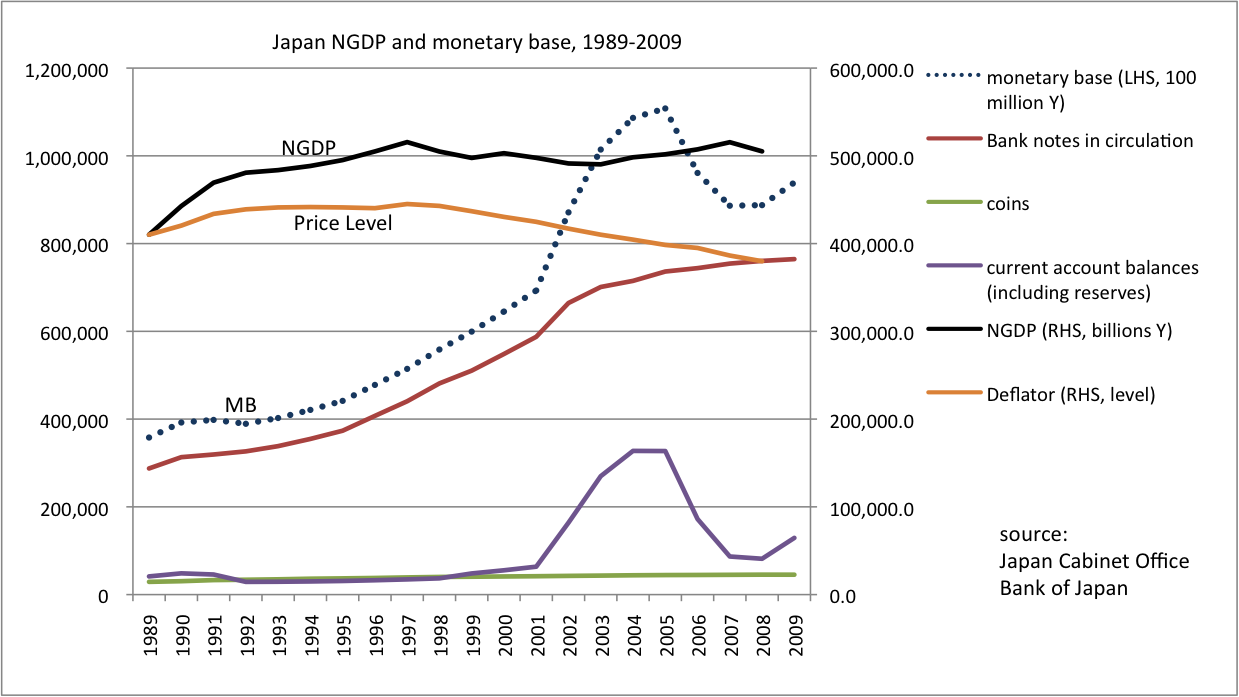 monetary and fiscal policy of japan This year's conference brought together six research papers that explore issues related to fiscal and monetary policy and their interaction the papers ranged from.