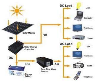 Rnd baidin egwar st may 2010 plts pembangkit listrik tenaga surya dirancang untuk dapat digunakan baik siang maupun malam seperti layaknya listrik dari pln ccuart Choice Image