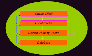 Appfabric Velocity Caching Architecture Design Overview Diagram
