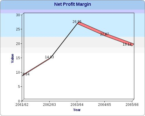 net interest margin sbi Net interest margin (nim) is a profitability ratio that measures how well a company is making investment decisions by comparing the income, expenses, and debt of.