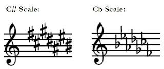 key signature C# and Cb (B)