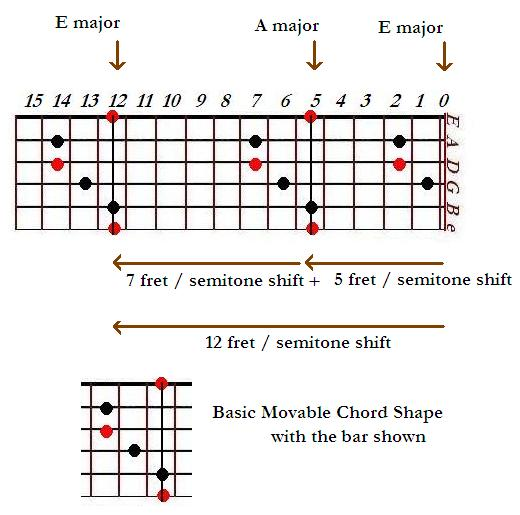 The E major shape in CAGED system of guitar