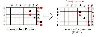 Shape of F major chord in E major shape (1st position) - CAGED system for guitar