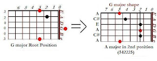 The shape of A major chord in the G major shape (2nd position)- CAGED system for guitar