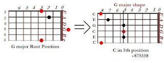 The shape of C major chord in the G major shape (5th position)- CAGED system for guitar