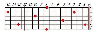 Map of C notes on the fret board