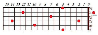 Map of A notes on guitar fretboard