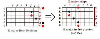 The shape of G major chord in the E major shape (3rd position)- CAGED system for guitar