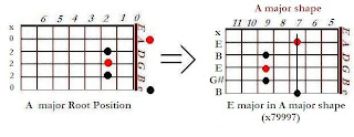 The shape of E major chord in the A major shape (7th position)- CAGED system for guitar