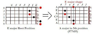 The shape of A major chord in the E major shape (5th position)- CAGED system for guitar
