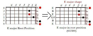 The shape of E major chord in the E major shape (nut position)- CAGED system for guitar