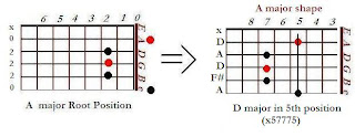 The shape of D major chord in the A major shape (5th position)- CAGED system for guitar