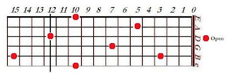 Map of D notes on the fret board