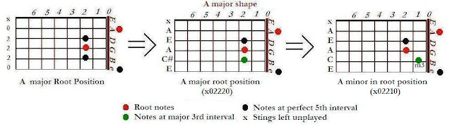 Shapes of A minor (Am) from A major chords - CAGED system for guitar