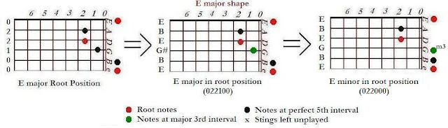 Shape of E minor (Em) from E major chords - CAGED system for guitar