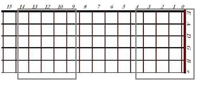 Movable box model of chromatic scale notes