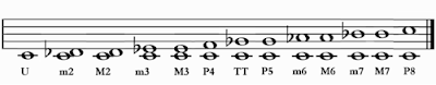 The shape of D major chord in the E major shape (3rd position)- CAGED system for guitar