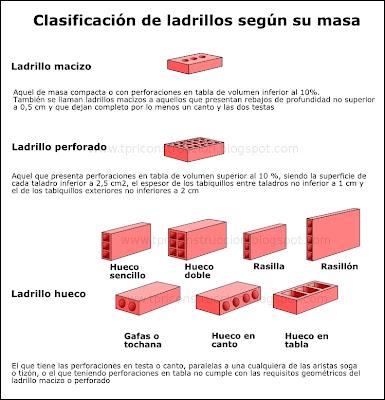 Prevenci n de riesgos laborales en construcci n - Tipos de ladrillos huecos ...