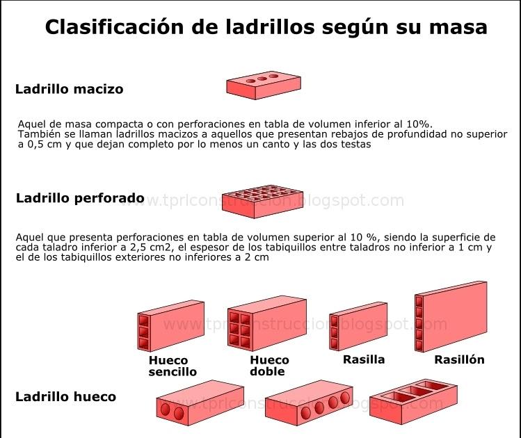 Prevenci n de riesgos laborales en construcci n - Medidas ladrillo macizo ...