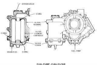 smart  engine fuel system