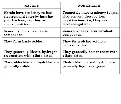 on chemical properties.