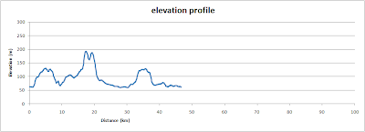 Brill and back, elevation profile