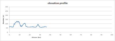 Around Otmoor, elevation profile
