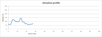Boars Hill, elevation profile