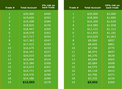 Money management in Step 5 - Money Management