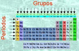 Tabla periodica perodo la tabla tambin esta dividida en cuatro grupos s p d f que estn ubicados en el orden sdp de izquierda a derecha y f lantnidos y actnidos urtaz Choice Image