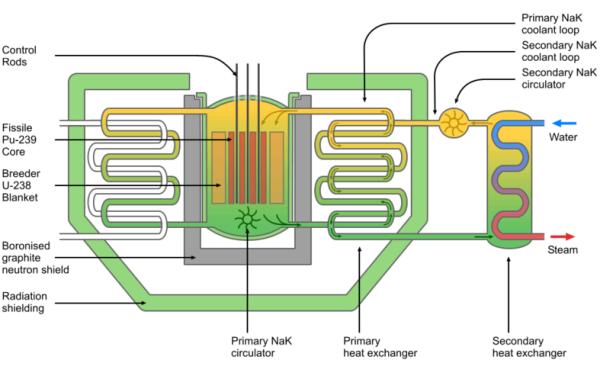 how to make a breeding reactor
