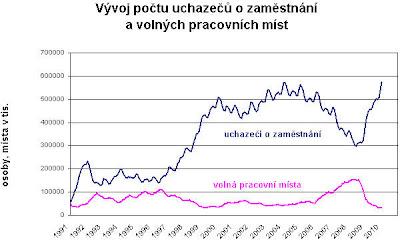 Počet uchazečů o zaměstnání, počet volných míst