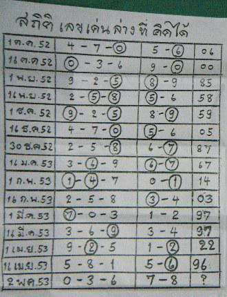Best Thai Lottery Papers Tips 2 May 2010 Free Thai Lotto Tips