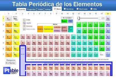 Tabla peridica on line cabronio 59 esta tabla peridica est on line a mi parecer est muy completa propiedades orbitales hibridaciones y todo lo relacionado con cada elemento urtaz Gallery
